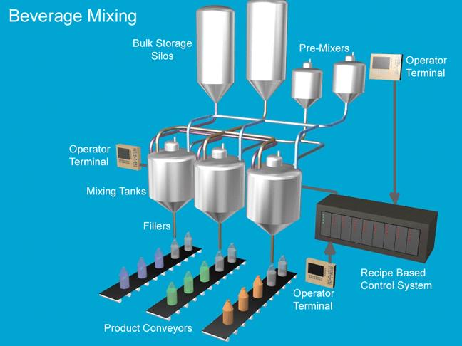 Graphic of Beverage Mixing Project
