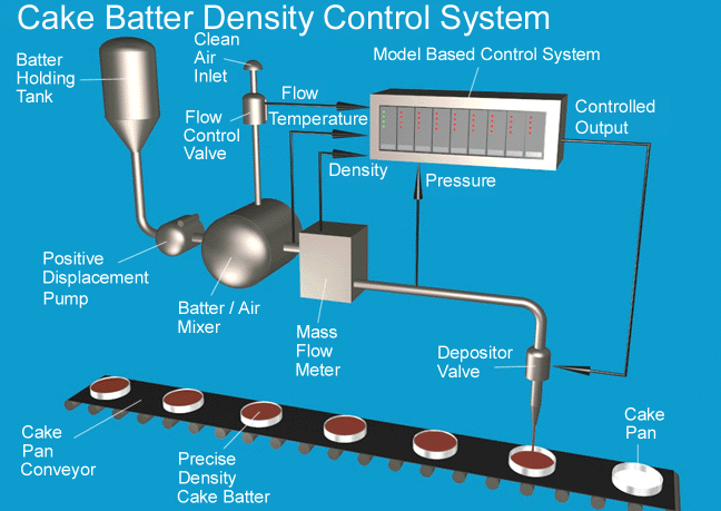 Graphic of Cake Batter Density Control Project