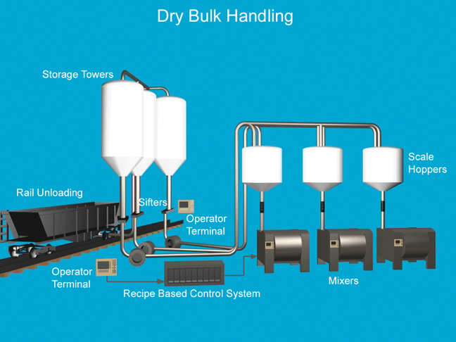 Graphic of Dry Bulk Handling Project