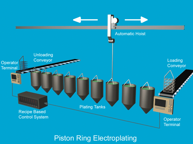 Graphic of Piston Ring Electroplating Project