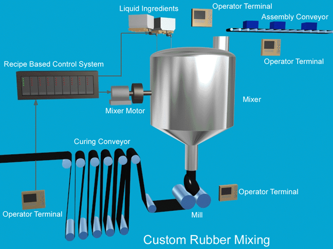 Graphic of Custom Rubber Mixing Project