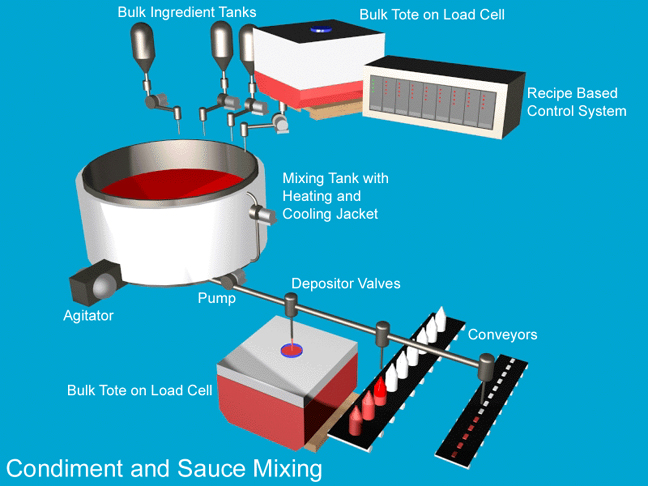 Graphic of Condiment and Sauce Mixing System