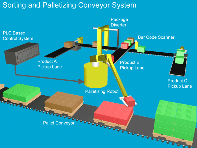 Graphic of Sorting and Palletizing Conveyor System